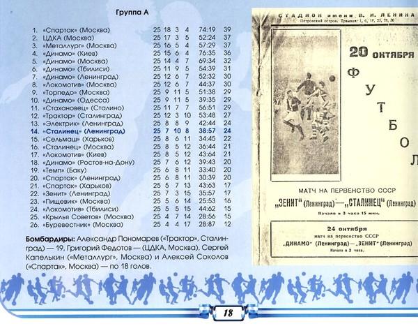 """Ленинградские """"Зенит"""" и """"Сталинец"""" до войны играли в элитном дивизионе советского футбола"""