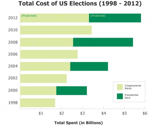 Расходы на выборы в США растут лавинообразно, от 1,6 млрд долларов в 1998-м до 6,266 млрд в 2012-м