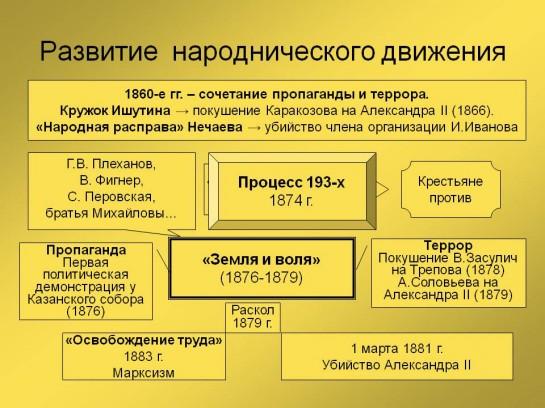 Razvitie-narodnicheskogo-dvizhenija