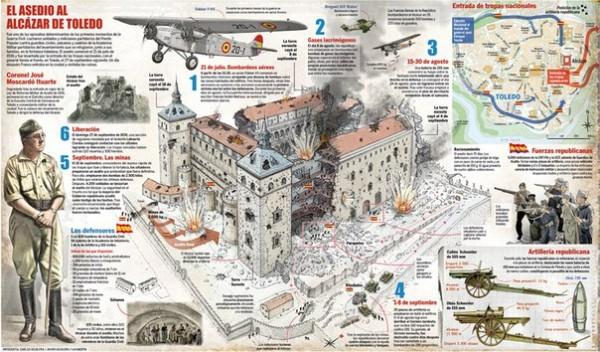 Событием, которое после марша на Рим 1922 года представляется фашистам вторым по своему символическому значению, является защита замка Алькасар в Толедо с 21 июля по 27 сентября 1936 года
