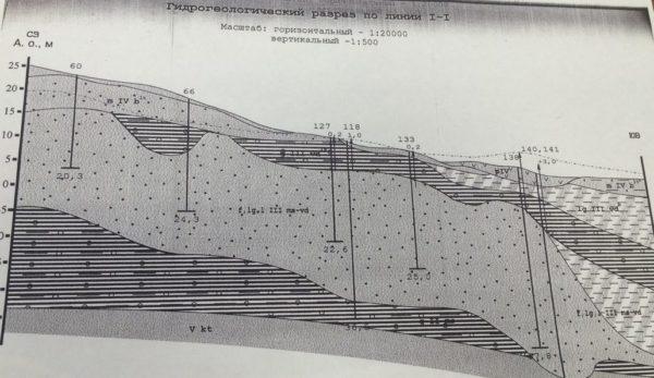 В полюстровском горизонте есть разные слои: есть минеральная вода (нижнее русло на схеме), а есть обычная — питьевая (верхнее русло на схеме). Это целая подземная река!
