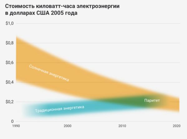 На графике отражена себестоимость производства солнечных панелей в расчёте на ватт мощности.
