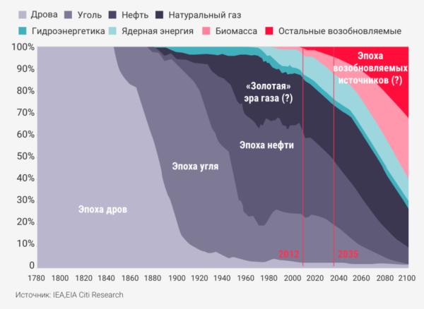 За время своего развития энергетический сектор пережил два кардинальных сдвига. Примерно 150 лет назад закончилась эпоха древесины (дров) как основного источника энергии и началась эпоха угля. Переход был фактически завершён за пятьдесят лет. Сто лет назад вчерашний победитель, уголь, в свою очередь, был потеснён с позиции ведущего источника энергии нефтью и газом.
