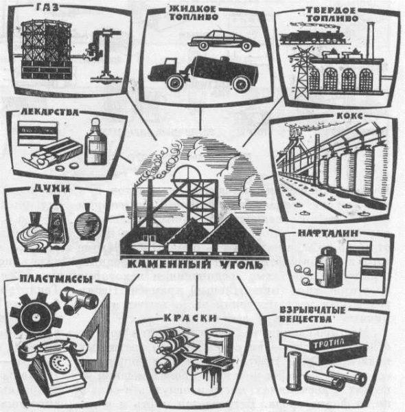 В каких отраслях и производствах используется каменный уголь